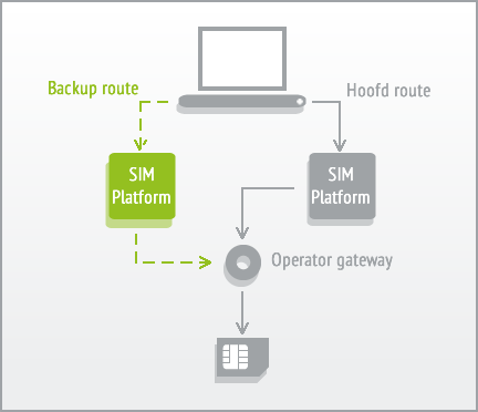 Backup-route